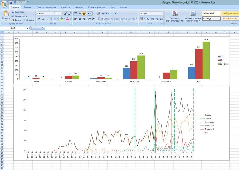 Лаборыч: маркетинговые исследования, аналитика эффективности контекстной рекламы и продаж