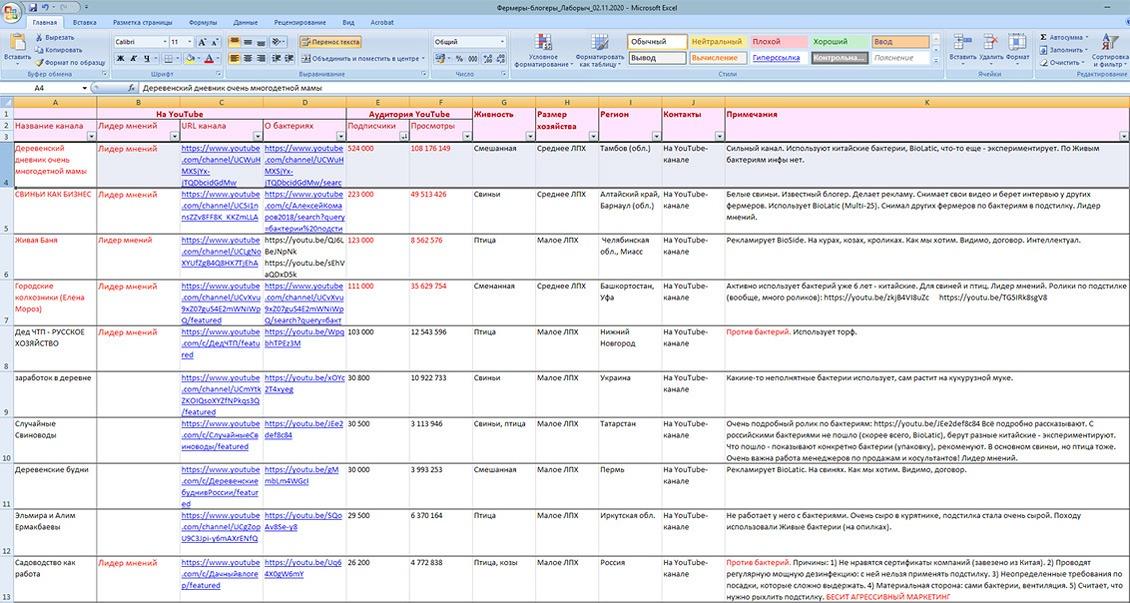 Лаборыч: маркетинговые исследования, база данных для рекламы