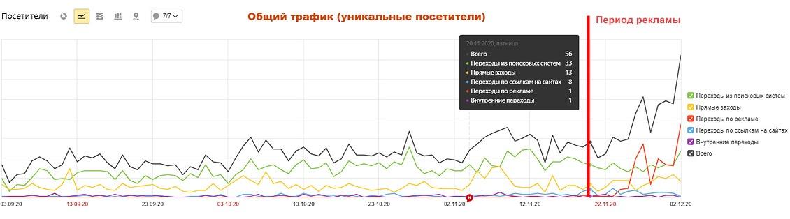 Лаборыч: аналитика, трафик, Яндекс.Метрика