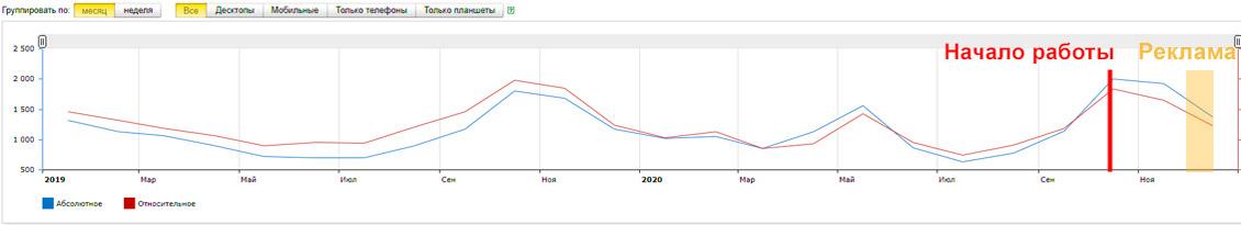 Лаборыч: аналитика, спрос, контекстная реклама Яндекс.Директ