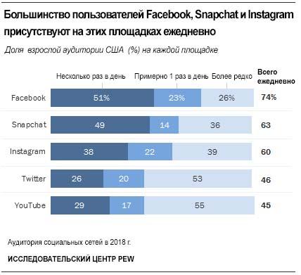 Статистика: Facebook, Snapchat, Instagram (SMM)