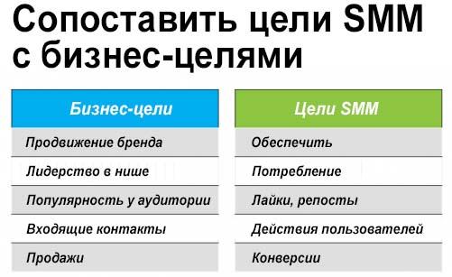 SMM-цели и бизнес-цели